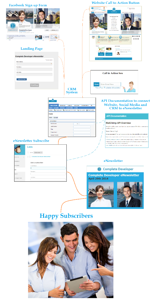 Infographic - Automate eNewsletter Subscribtions